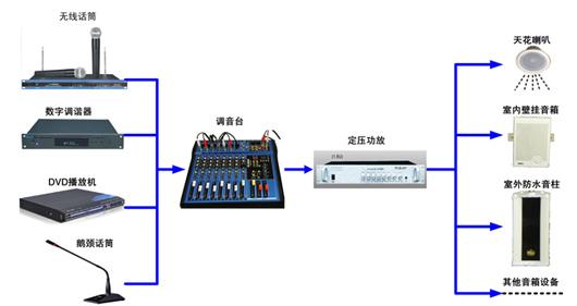 公共广播系统系统是一项系统工程,它需要电子技术,电声技术,建声技